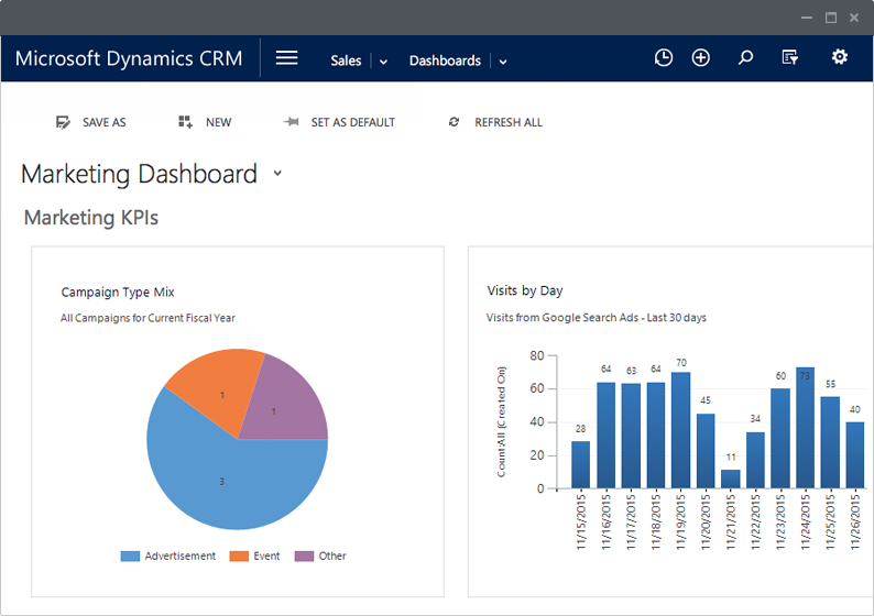 Create CRM Marketing Dashboards in ClickDimensions