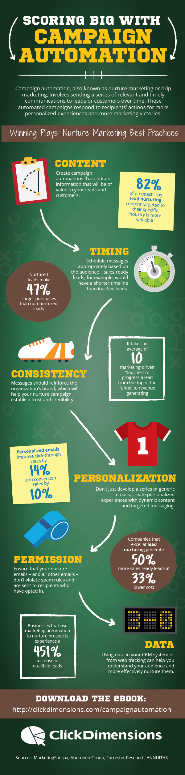 Campaign Automation Infographic